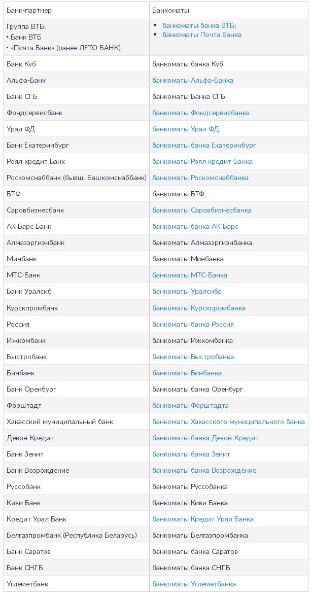 Полный список партнеров ГПБ