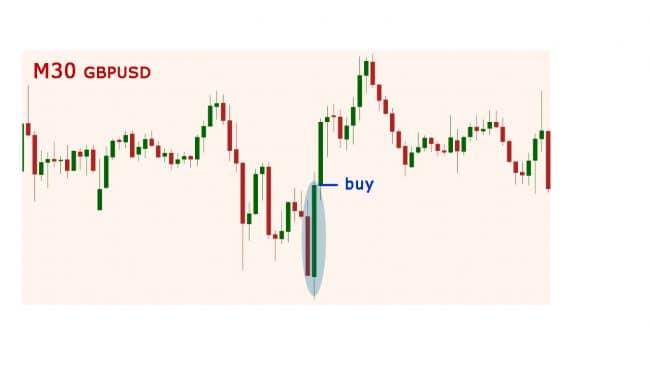 Форекс-торговля без индикаторов