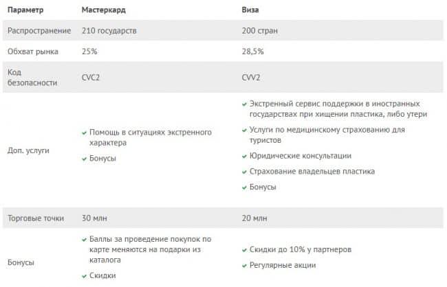 Какая разница между «Визой» и «МастерКард» в «Сбербанке России»?