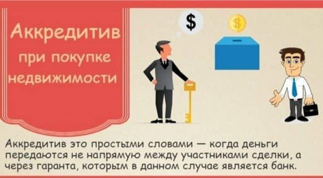 Что такое аккредитивный счет в «Сбербанке России» при покупке/продаже квартиры?