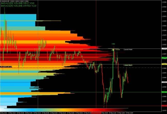 Торговля по индикатору объема baracude volume