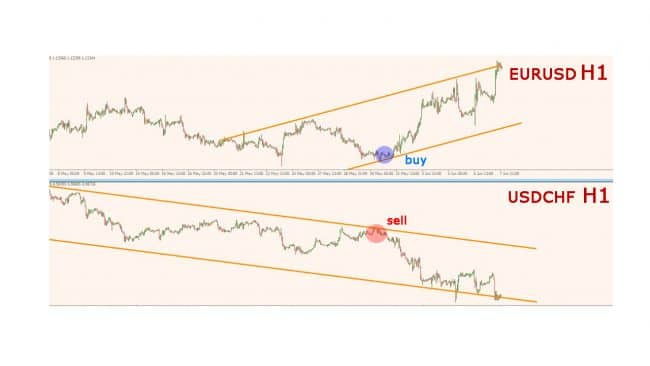 Варианты торговли с использованием корреляции