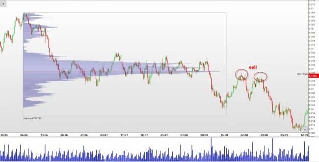 Торговля на основе индикатора горизонтального объема
