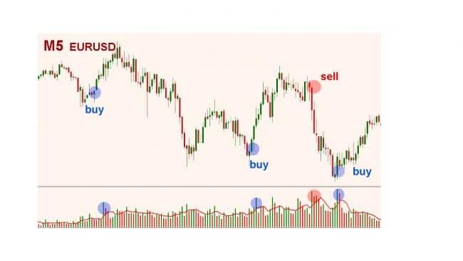 Индикатор объема торгов вертикального типа на краткосроке