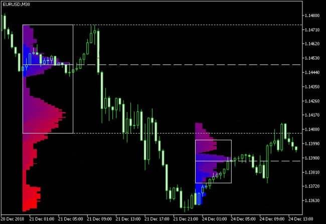 Установка market profile на metatrader 4
