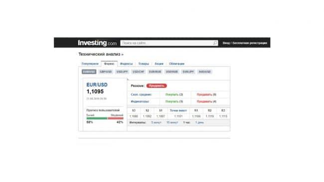 Настроение рынка форекс. Индикатор онлайн