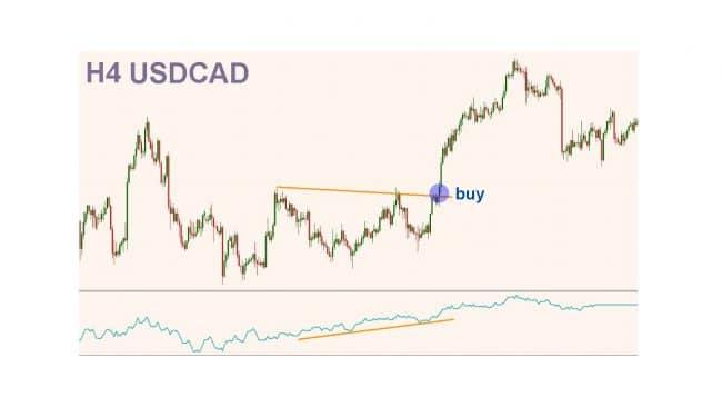 Стратегии торговли с индикатором On Balance Volume