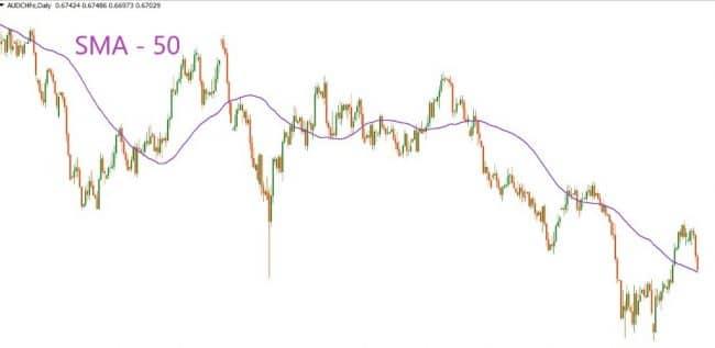 Анализ рынка на основе Скользящих Средних