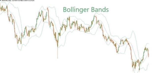 Особенности индикатора «Полосы Боллинджера»