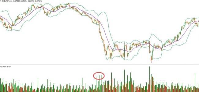 Что выбрать для анализа: Средние Скользящие или индикатор Боллинджера?