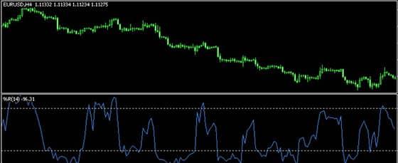 WPR индикатор форекс