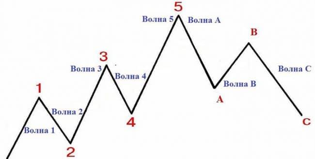 Как провести волновой анализ