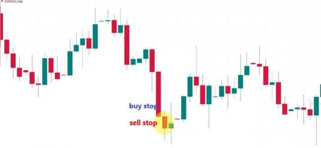Среднесрочная торговая стратегия методом отложенных ордеров