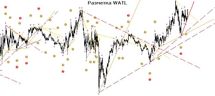 Индикатор watl