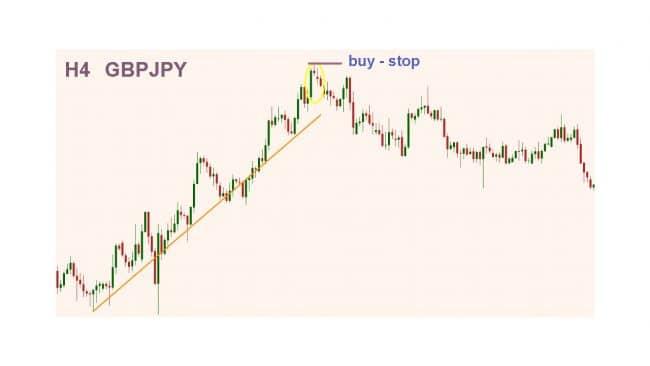 Фрактальный анализ. Пример сделки на покупку