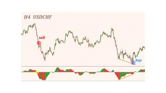 Другие индикаторы торговой системы