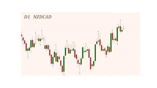 Торговля по фракталам на дневном графике