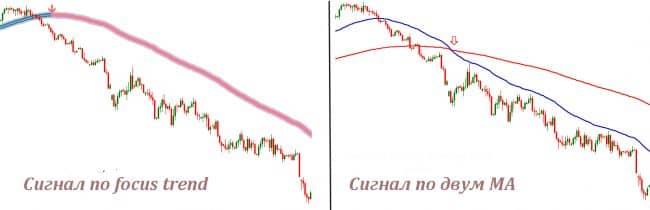 Стратегии с trend focus indicator