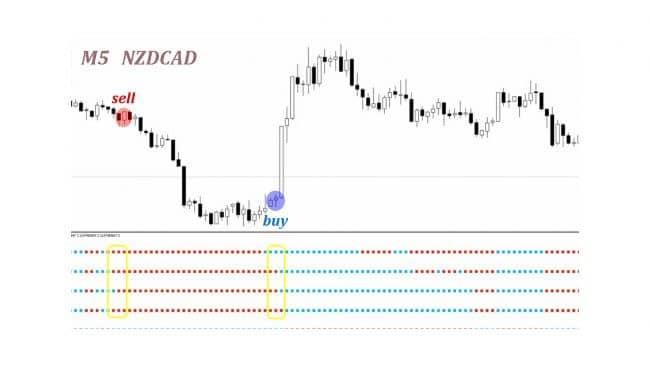 Торговля с индикатором