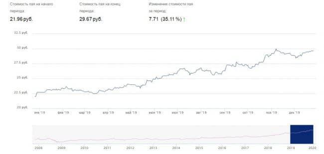 ВТБ паи фонд нефтегазовый доходность