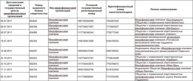 Займ на карту ВТБ реестр