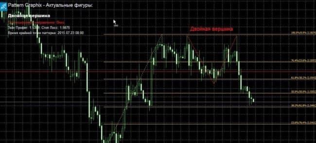 Pattern graphix - индикатор графических фигур