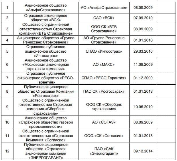 Страховые компании партнеры ВТБ список