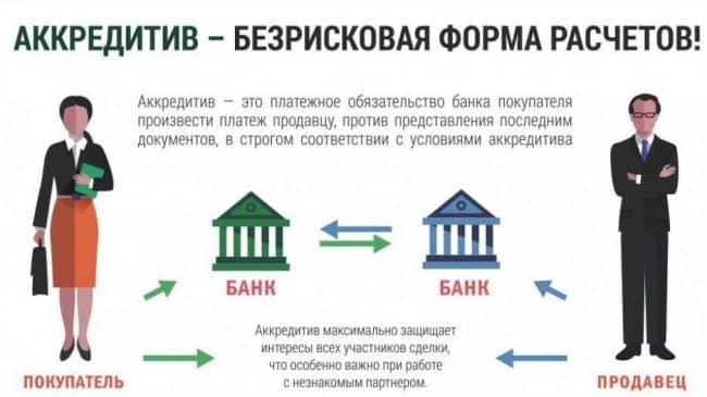 ВТБ аккредитивы для физических лиц