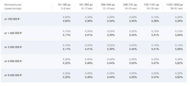 ВТБ вклад максимальный онлайн ставки