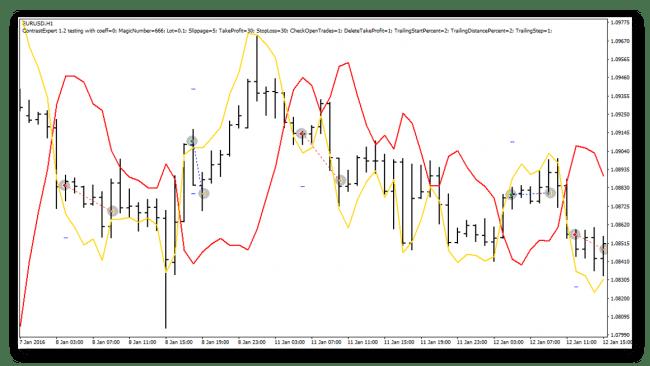Contrast индикатор – лучший фильтр для форекс-стратегий