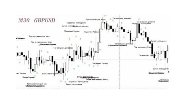 Pattern options – индикатор свечных моделей