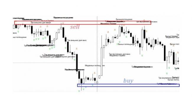 Стратегии с pattern options