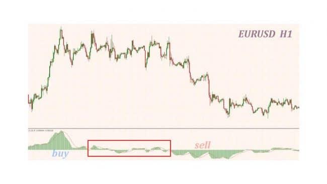 Торговая стратегия с форекс индикатором Zwinner Color Signals