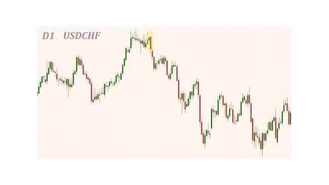 Чем лучше свечи старшего таймфрейма для инвестора?