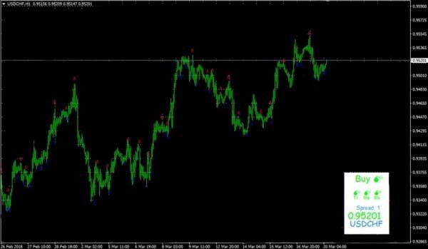 Стратегия торговли с dx trade c4 nitro