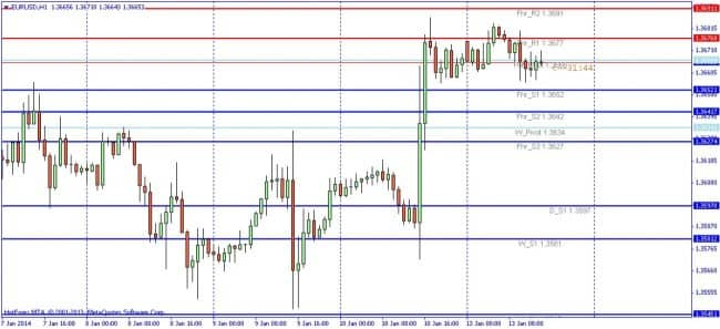 Pivot point multi time frames для mt4