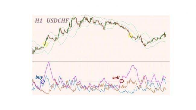 Канал Кельтнера - индикатор для бинарных опционов