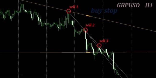 Как пользоваться trendline indicator в рамках ТС?