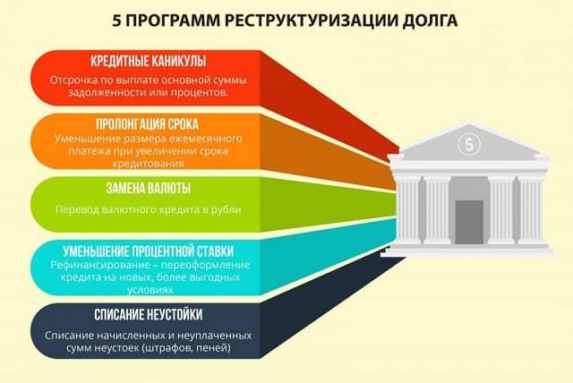 Реструктуризация долга по кредиту ВТБ