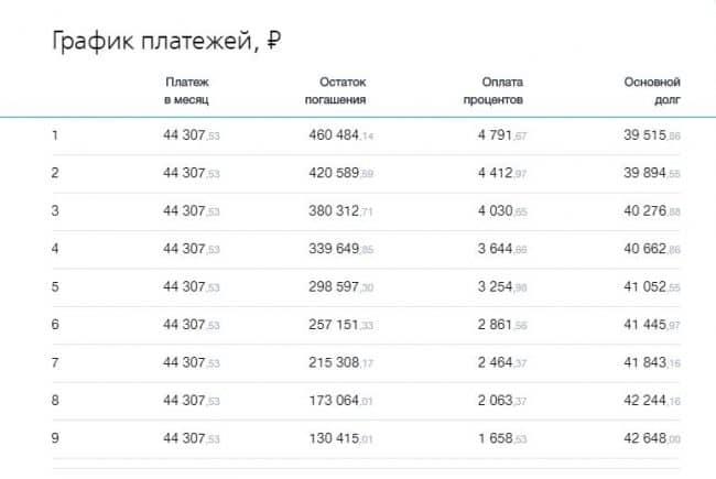 ВТБ кредит зарплатным клиентам калькулятор онлайн