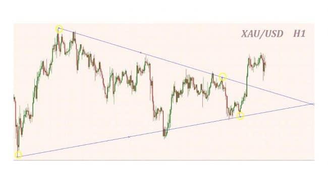 Индикатор линии Ганна для простого анализа текущего тренда