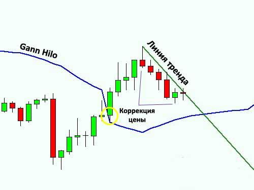 Как торговать с индикатором gann hilo?