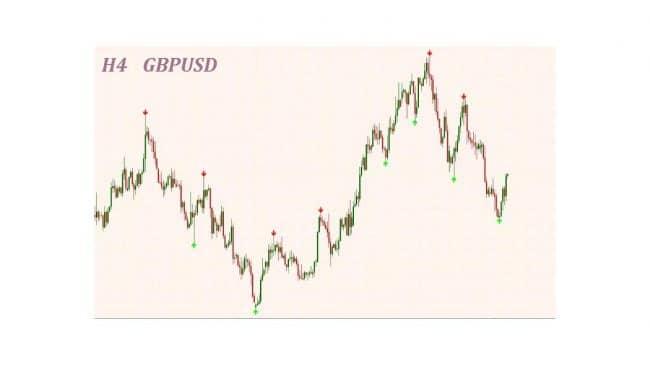 Надежны ли сигналы от индикатора Gann signal systems?