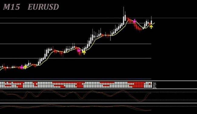 Лучшая торговая стратегия на Форекс - Genesis matrix trading system