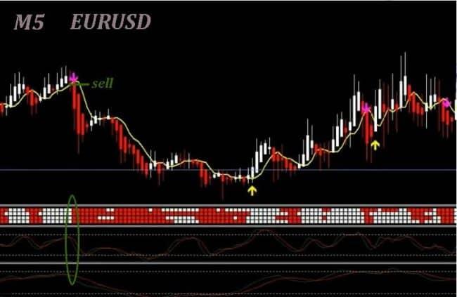 Правила открытия сделок по системе Genesis matrix trading