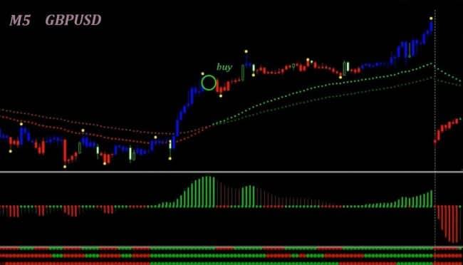 Примеры сделок на основе стратегии red green candle