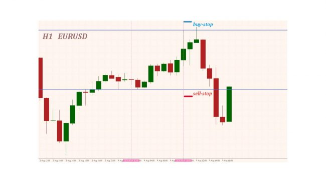 Индикатор экспоненциальная скользящая средняя в краткосрочной торговле