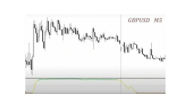 Торговля по тренду с индикатором «trend filter»